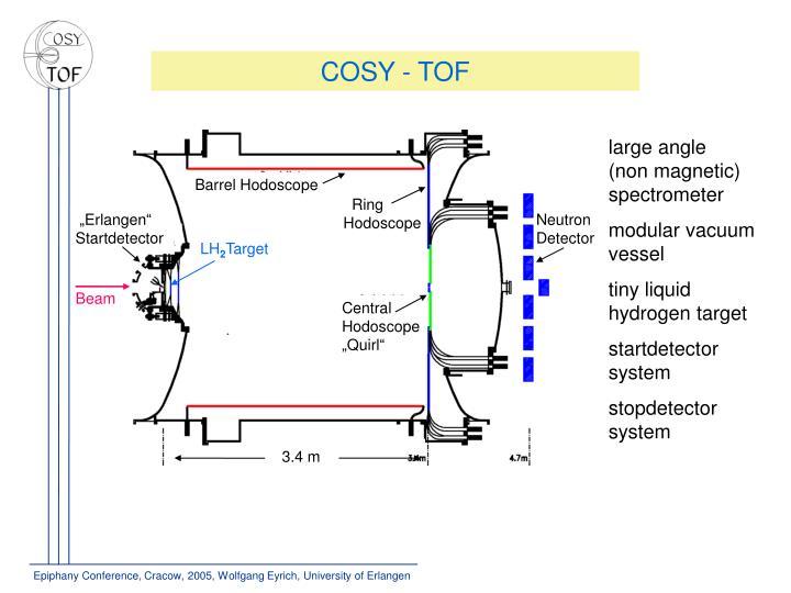COSY - TOF