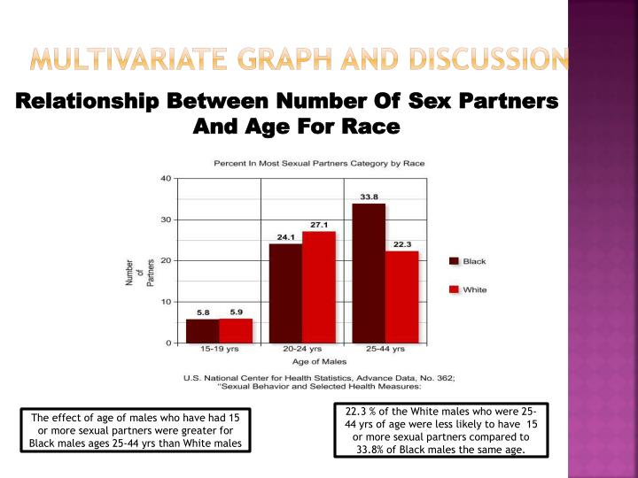 Number of sexual partners by age galleries 43