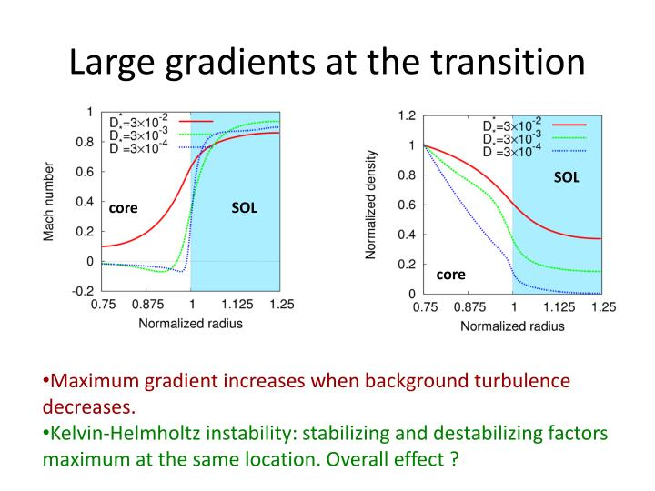 Large gradients at the transition