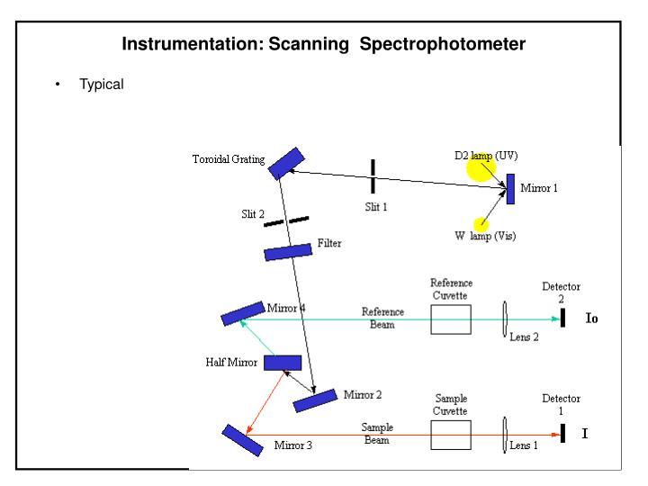 Instrumentation: Scanning  Spectrophotometer