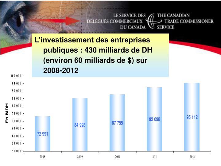 L'investissement des entreprises publiques : 430 milliards de DH (environ 60 milliards de $) sur 2008-2012