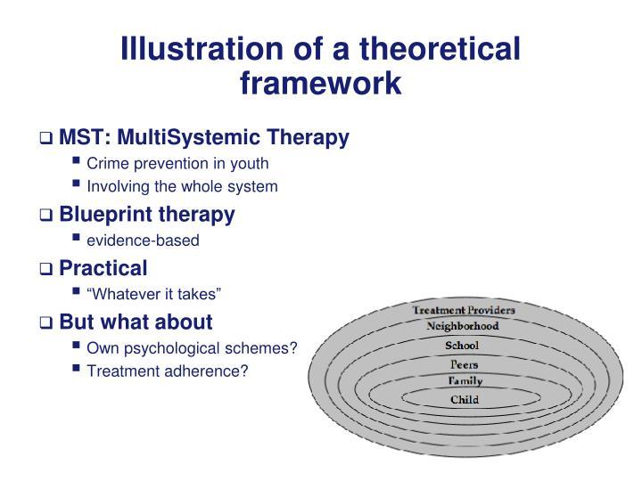 Illustration of a theoretical framework