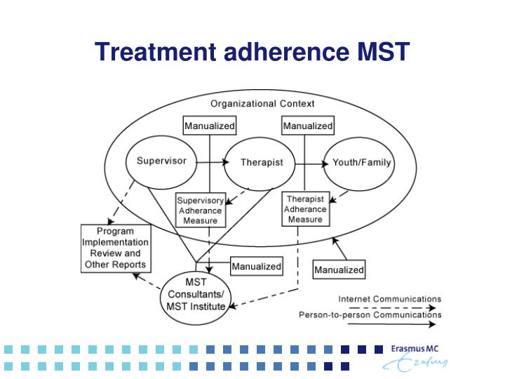Treatment adherence MST