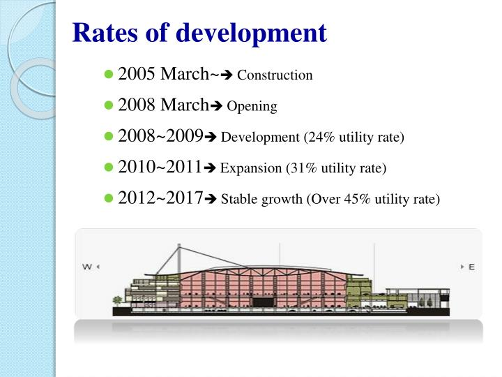Rates of development