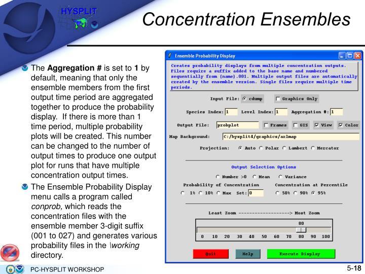 Concentration Ensembles