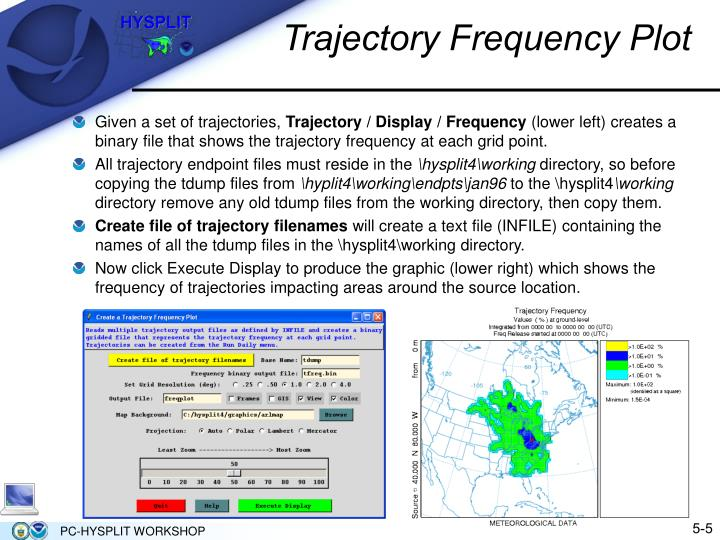 Trajectory Frequency Plot