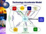 technology accelerator model