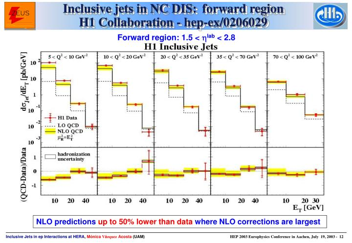 Inclusive jets in NC DIS: