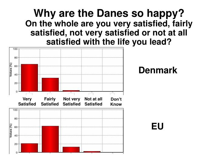 Why are the Danes so happy?