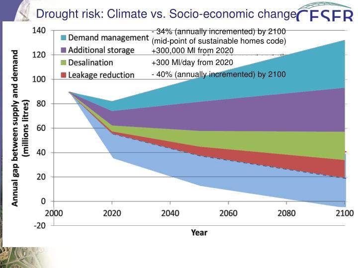 Drought risk: Climate vs. Socio-economic change