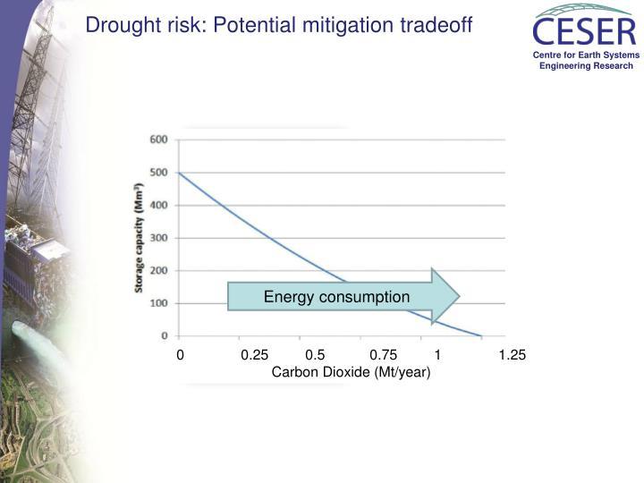 Drought risk: Potential mitigation