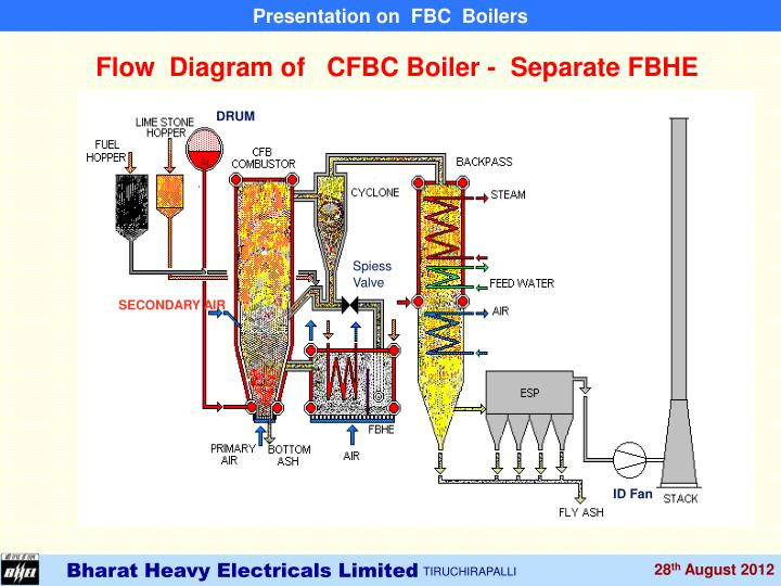 PPT - Fluidized Bed Combustion Systems By M.RAJAVEL, SDGM / R&D/PCPS ...