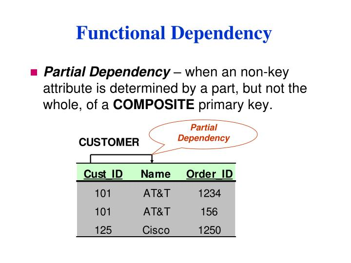 Partial Dependency