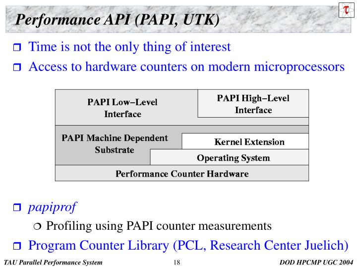 Performance API (PAPI, UTK)