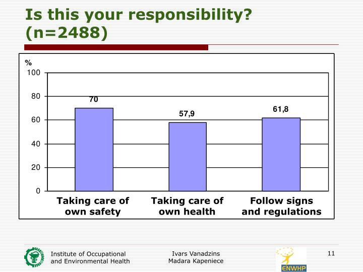 Is this your responsibility? (n=2488)