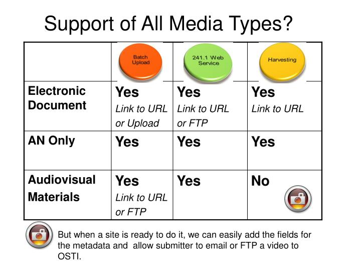 Support of All Media Types?