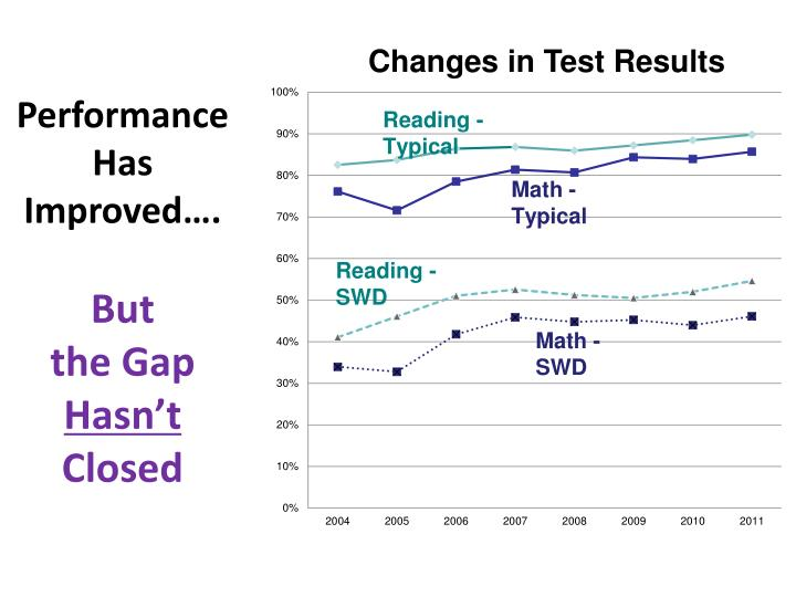 Performance Has Improved….