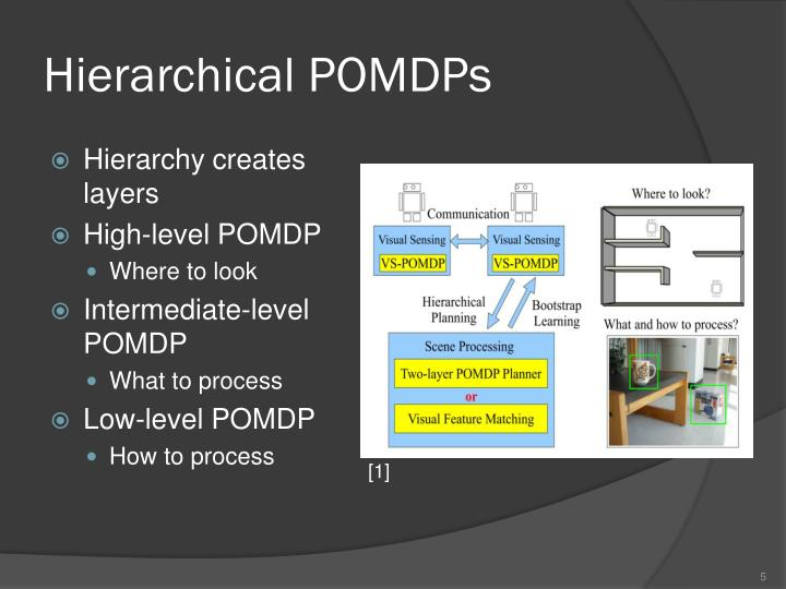 Hierarchical POMDPs