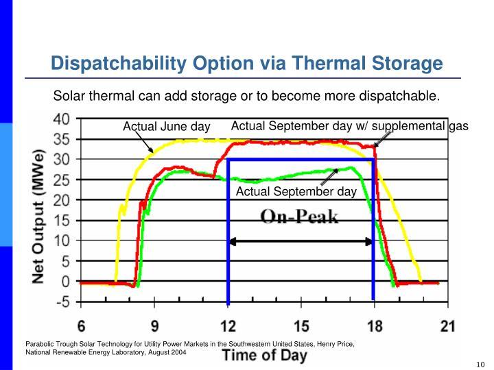 Dispatchability Option via Thermal Storage