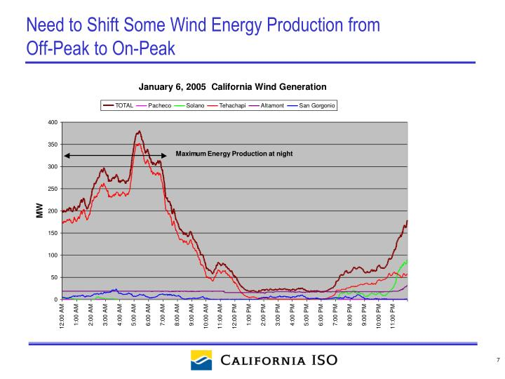 Need to Shift Some Wind Energy Production from