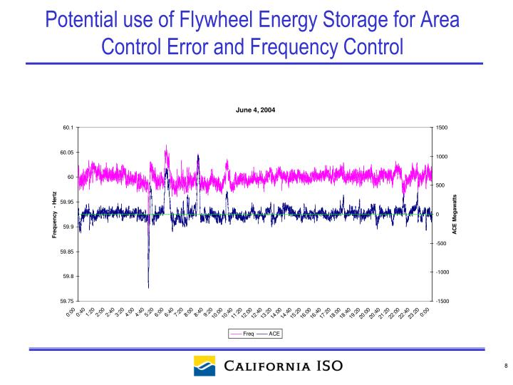 Potential use of Flywheel Energy Storage for Area Control Error and Frequency Control