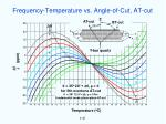 frequency temperature vs angle of cut at cut