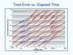 time error vs elapsed time