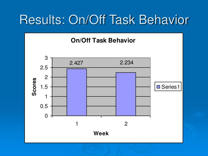 Results: On/Off Task Behavior