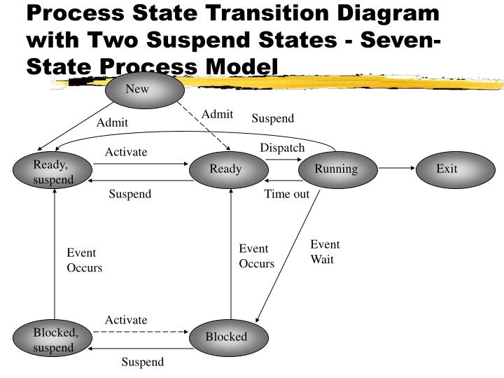 transition from empire to modern state system Rome's transition from republic to empire an overview of transition  including britain and major areas of modern  system or order of a nation, state,.