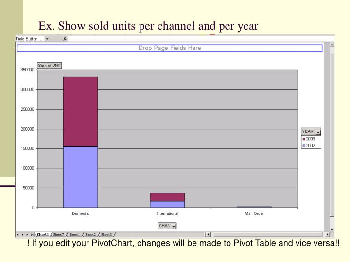 Ex. Show sold units per channel and per year