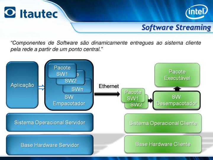 Software Streaming