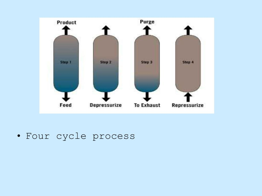 PPT - Pressure Swing Adsorption PowerPoint Presentation - ID:5721118