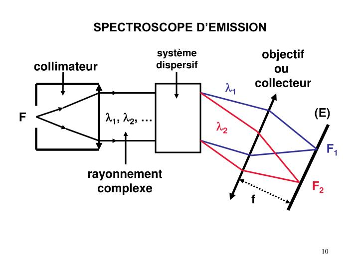 SPECTROSCOPE D'EMISSION