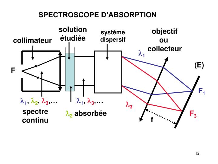 SPECTROSCOPE D'ABSORPTION