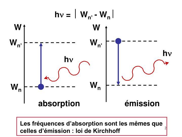 Emission et absorption des rem notions de spectrom trie