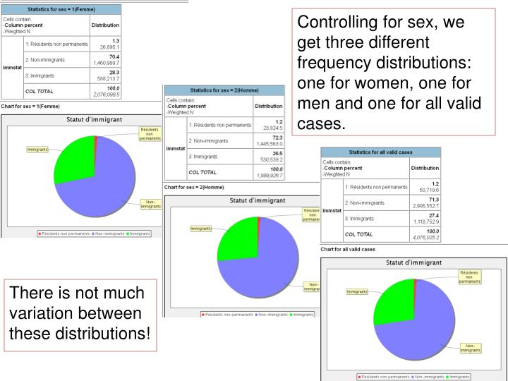 Controlling for sex, we get three different frequency distributions: one for women, one for men and one for all valid cases.