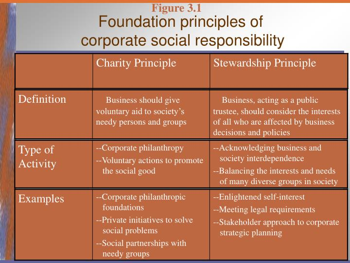 carroll s interpretation of corporate social responsibility In this review article, the author takes another look at the well-known carroll's pyramid of corporate social responsibility (csr) in this article, he comments on the framework's popular useage and then presents a summary of the four-part definitional framework upon which the pyramid was created.