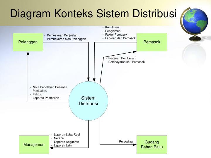 Ppt pengelolaan sistem informasi powerpoint presentation id5722475 diagram konteks sistem distribusi ccuart Images