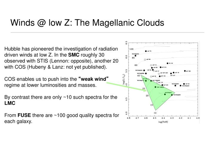Winds @ low Z: The Magellanic Clouds