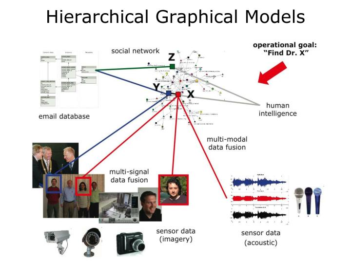Hierarchical Graphical Models