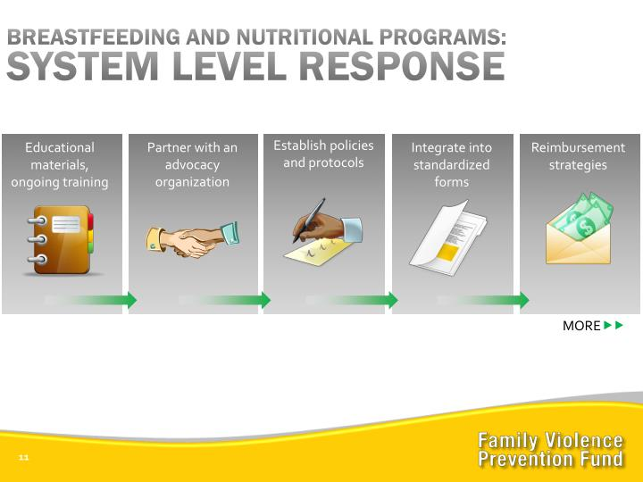 BREASTFEEDING AND NUTRITIONAL PROGRAMS: