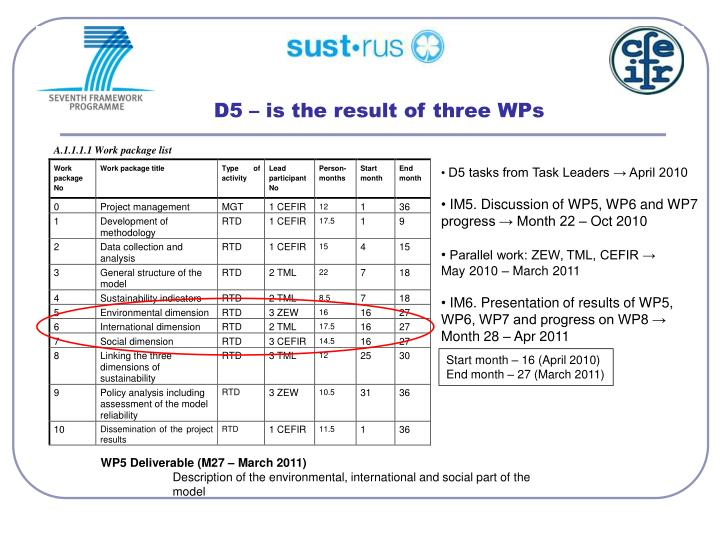 D5 – is the result of three WPs
