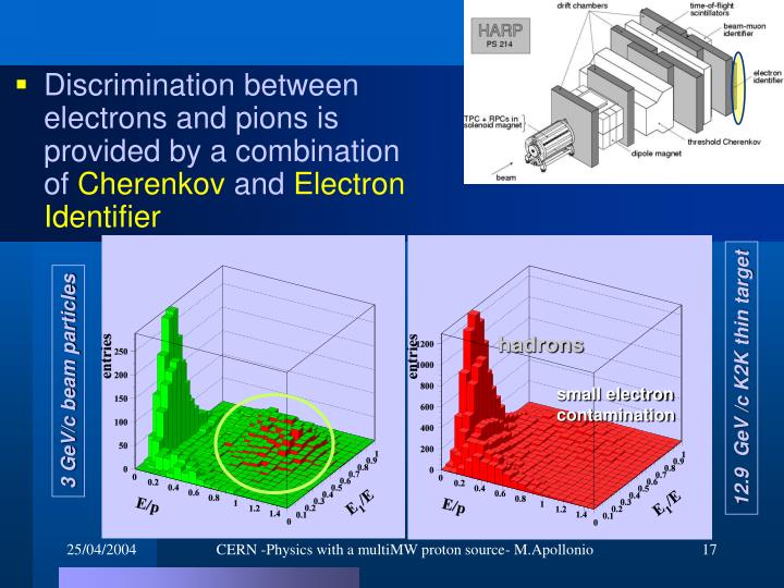 Discrimination between electrons and pions is provided by a combination of