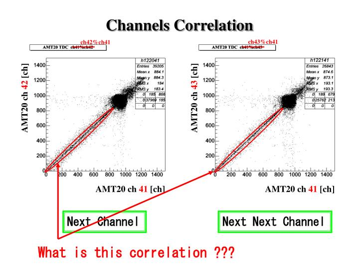 Channels Correlation