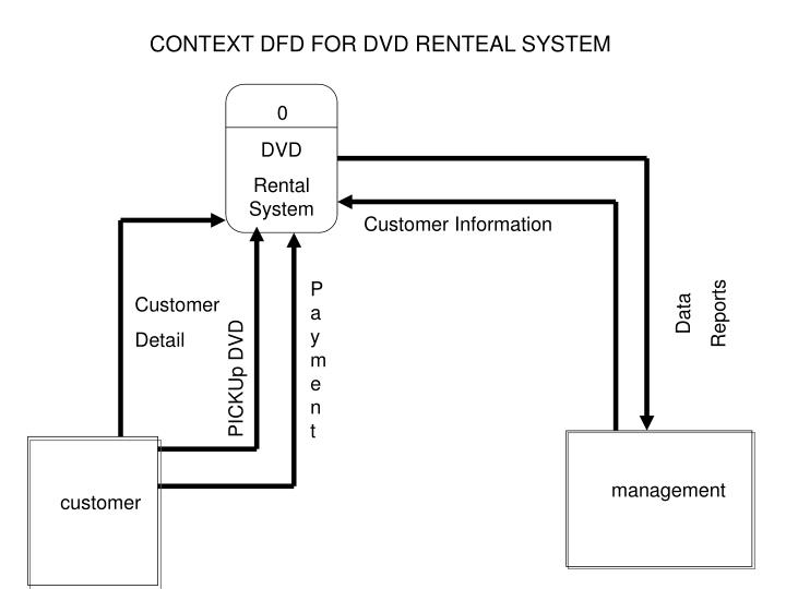 CONTEXT DFD FOR DVD RENTEAL SYSTEM