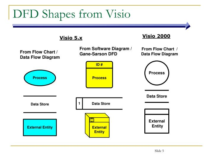 Ppt Data Flow Diagrams Powerpoint Presentation Id5725349