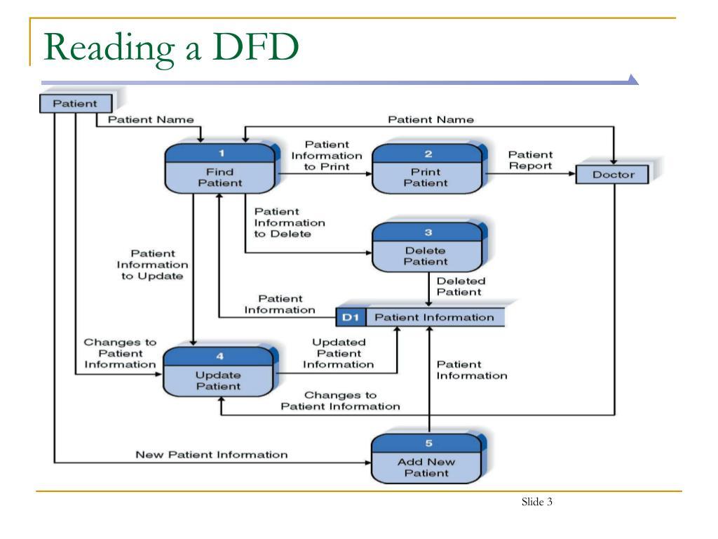 PPT - Data Flow Diagrams PowerPoint Presentation, free ...