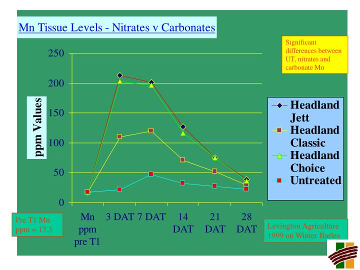 Significant differences between UT, nitrates and carbonate Mn