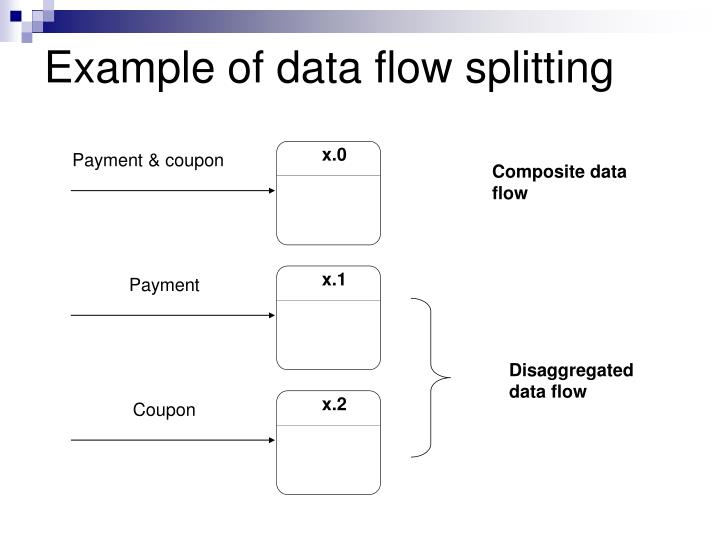 Ppt data flow diagram part 2 powerpoint presentation id example of data flow splitting ccuart Gallery