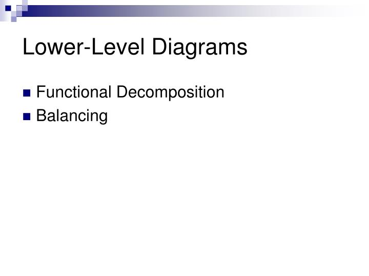 Ppt data flow diagram part 2 powerpoint presentation id lower level diagrams ccuart Gallery